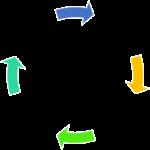 Od ideje do uspješnog projekta – osnove upravljanja projektnim ciklusom